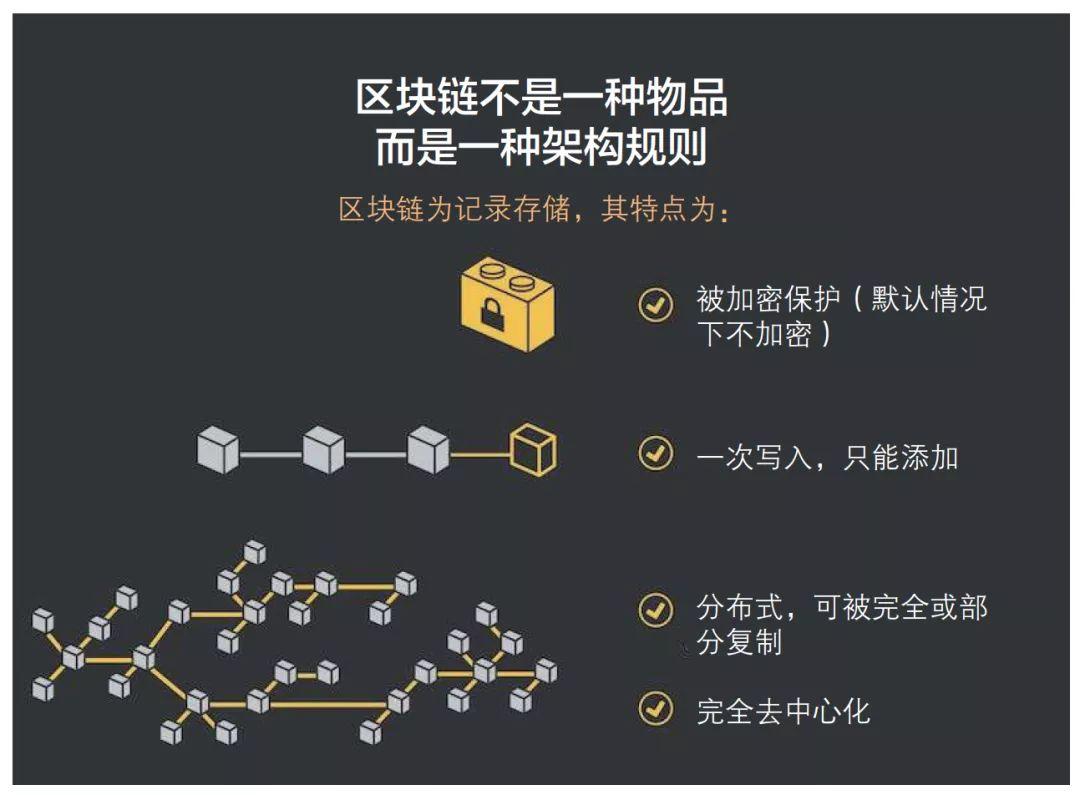 区块链的介绍图