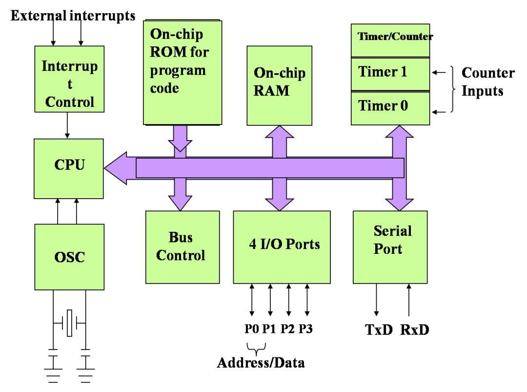 微控制器框图