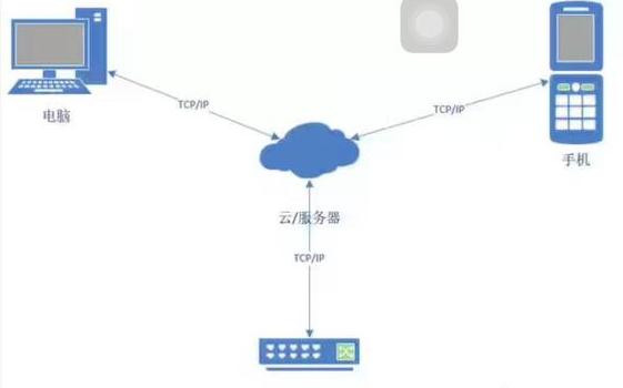 物联网技术到底是什么
