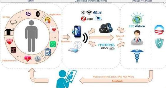 物联网技术的发展