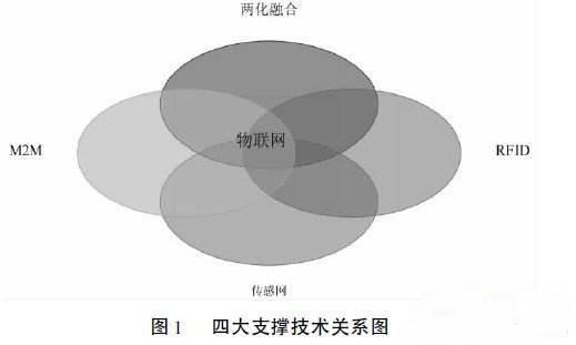 物联网四大核心技术