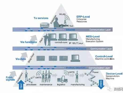 智能制造环境中工业通信技术的规范和实现途径