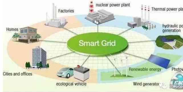 南方电网正在推行的智能电网战略规划(含储能部分)