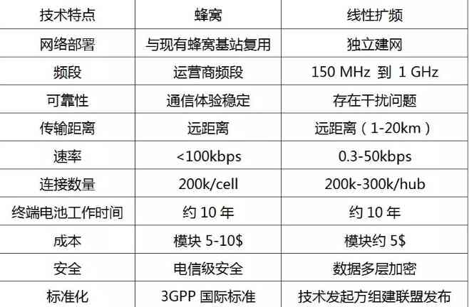 低功耗广域物联网技术路线之争