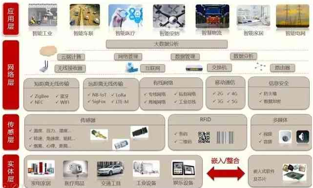 工业物联网