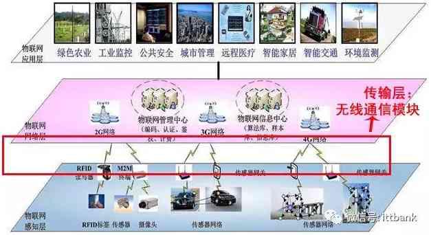 无线通信芯片、模块厂商介绍及其产业链汇总