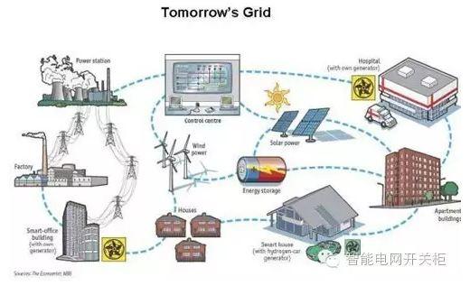 绿色电力与智能电网的关系