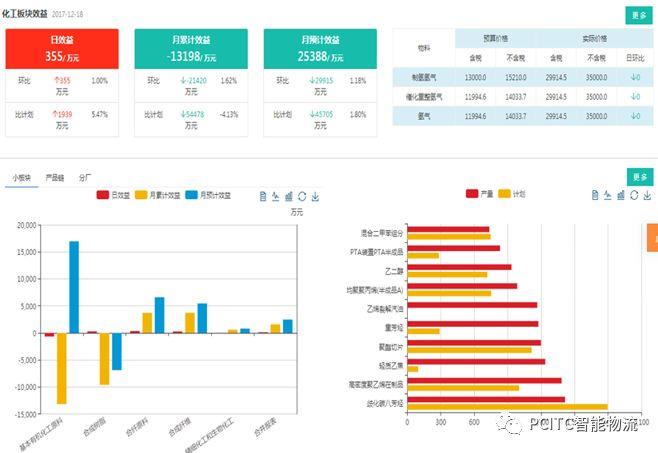 智能物流产品——能源化工企业盈利能力分析