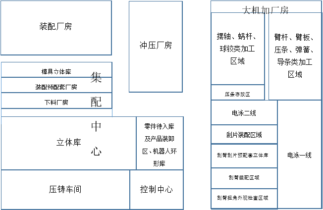 智能物流系统-规划篇