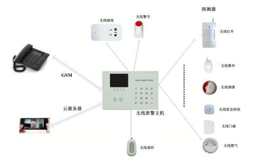 几款智能家居安防设备介绍