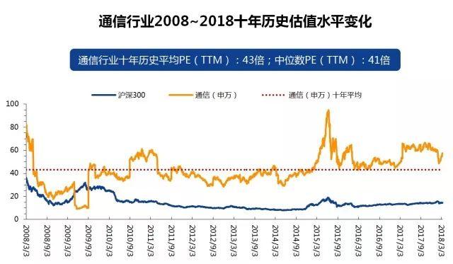 【安信通信日报】中国移动收入增幅超行业均值