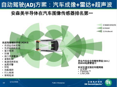 汽车图像传感器市场安森美排名第一,占比超过50%