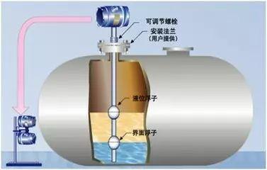 #00液位传感器分类以及工作原理