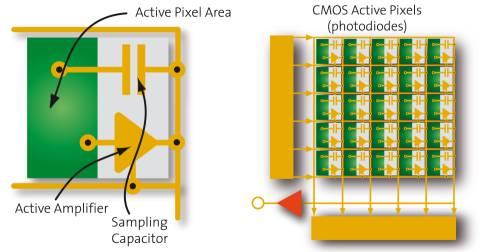 动态视觉传感器:从图像获取的方式革新机器视觉