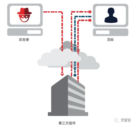 思科2018年度安全报告:物联网攻击即将出现