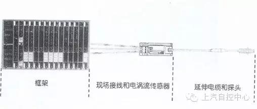 本特利传感器3500故障诊断解决方案