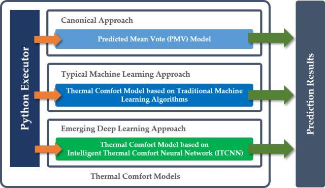 智能建筑:乐康福(iTCM)智能管理系统介绍