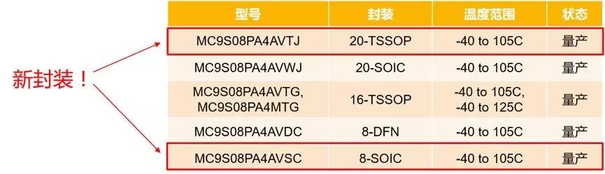 恩智浦5V 8位微控制器S08P家族:为智能工业量身定制的8位MCU