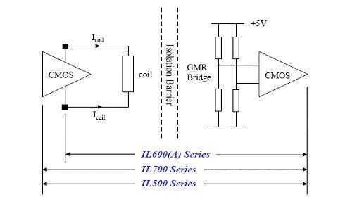 智能电网中低压电器少不了的隔离,固勤NVE隔离
