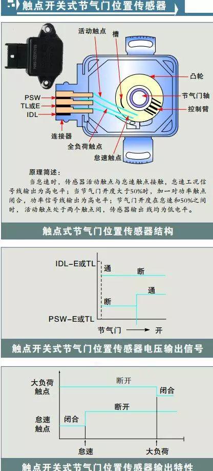 各系车型节气门位置传感器详细检测数据表