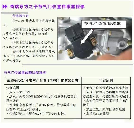 奇瑞东方之子节气门位置传感器检测数据