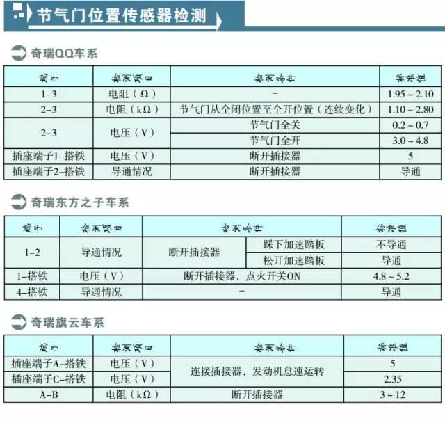 奇瑞QQ系列节气门位置传感器检测数据