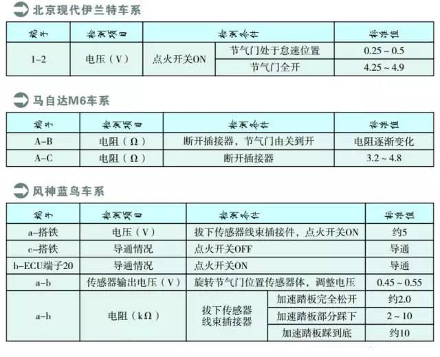 北京现代伊兰特系列节气门位置传感器检测数据