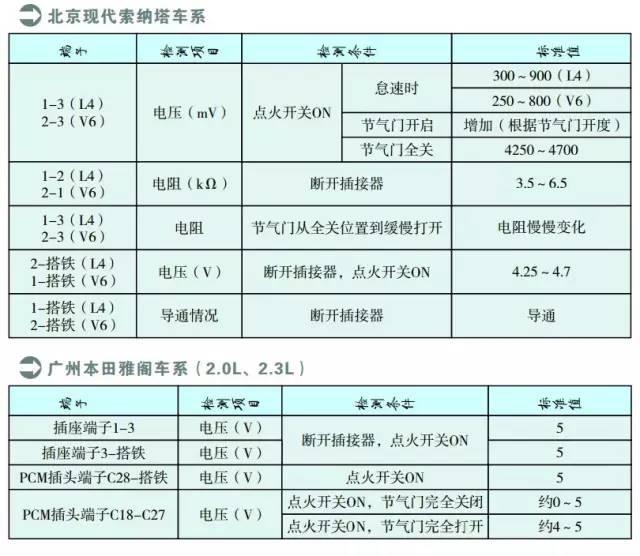 北京现代索纳塔系列节气门位置传感器检测数据