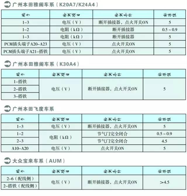 广州本田雅阁系列节气门位置传感器检测数据