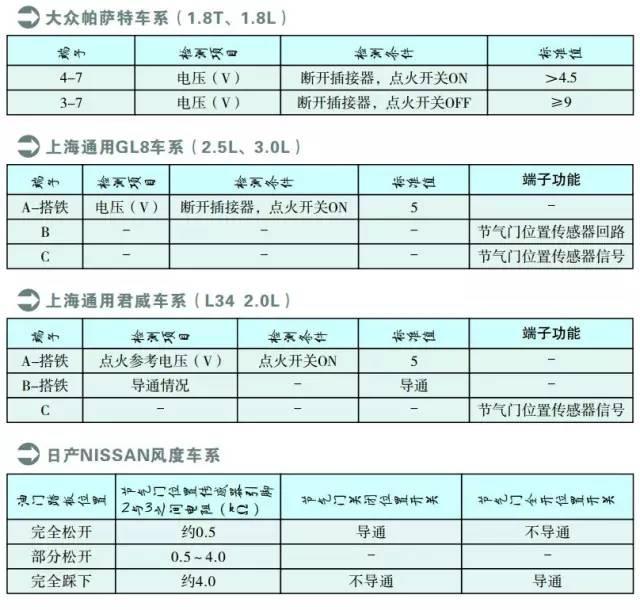 上海通用GL8、君威系列节气门位置传感器检测数据