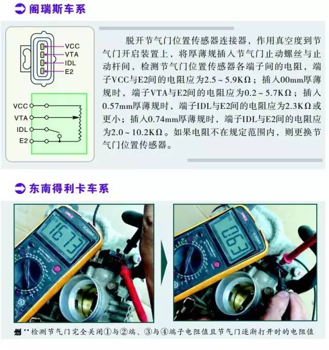 阁瑞斯系列节气门位置传感器检测数据