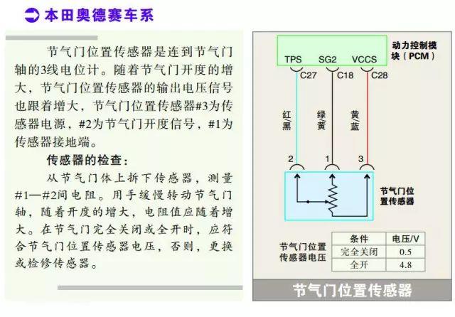 本田奥德赛系列节气门位置传感器检测数据