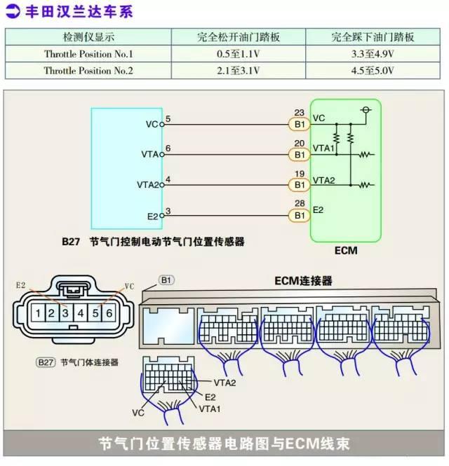 丰田汉兰达系列节气门位置传感器检测数据