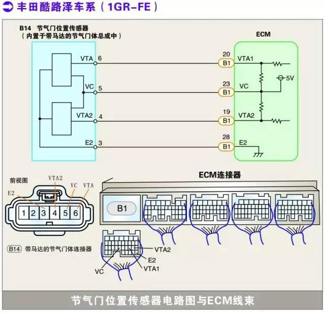 丰田酷路泽系列节气门位置传感器检测数据