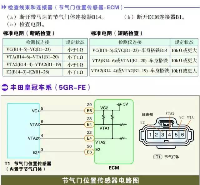 丰田皇冠系列节气门位置传感器检测数据