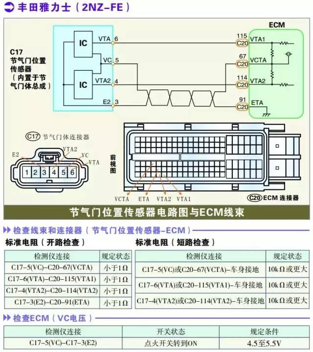丰田雅力士系列节气门位置传感器检测数据
