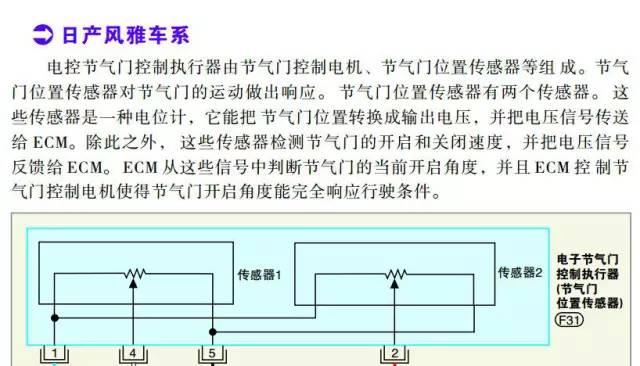 日产风雅系列节气门位置传感器检测数据