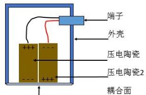 结构传感器