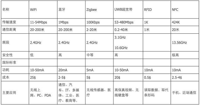 ZigBee、Wi-Fi、蓝牙和几种无线技术的对比