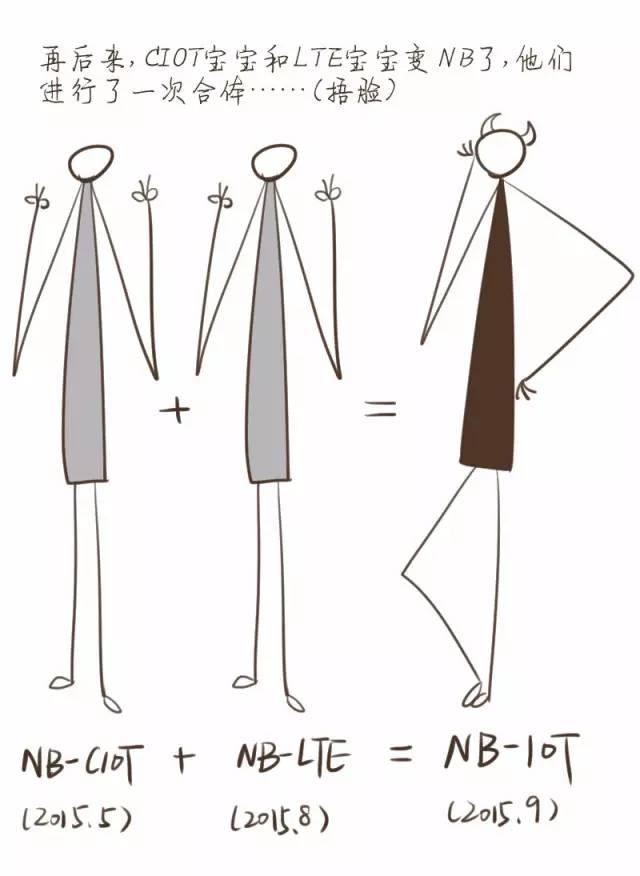 NB-CIOT+NB-LTE=NB-IoT