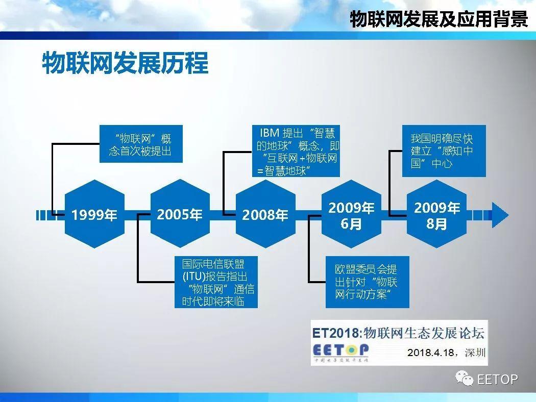 物联网的发展历程