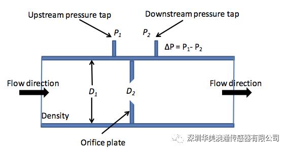 p流体测量元素