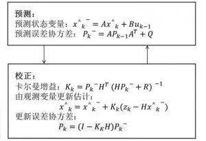 基于9轴惯性运动传感器的三阶卡尔曼滤波器算法