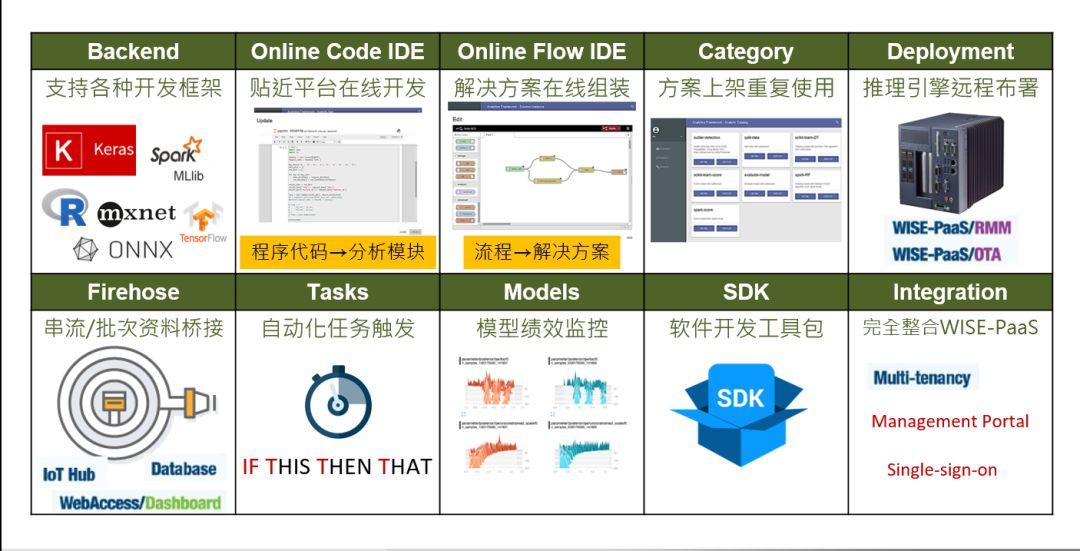 IoT.PaaS || 数据分析、可视化!WISE-PaaS平台功能全面
