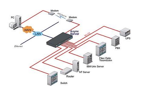 常州市统一干燥设备公司:物联网干燥设备远程控制技术