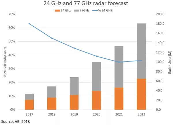 24GHz频段与77GHz频段汽车雷达传感器的趋势
