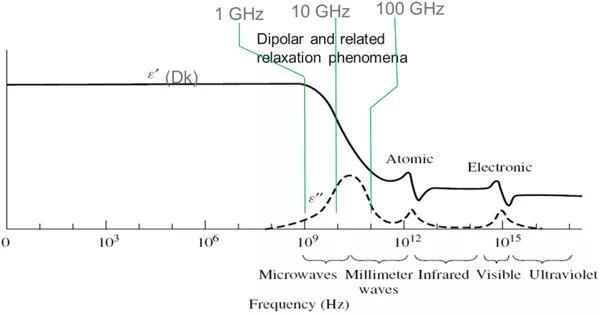 普通介质材料的Dk/Df随频率的变化特性