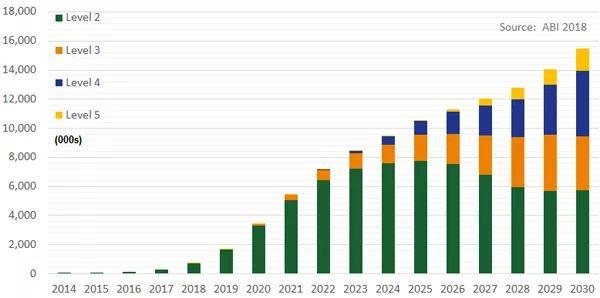 全球汽车出货量的自动化程度趋势