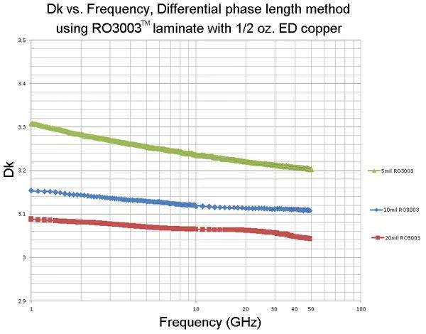 相同铜箔材料不同厚度的电路介电常数(设计Dk)