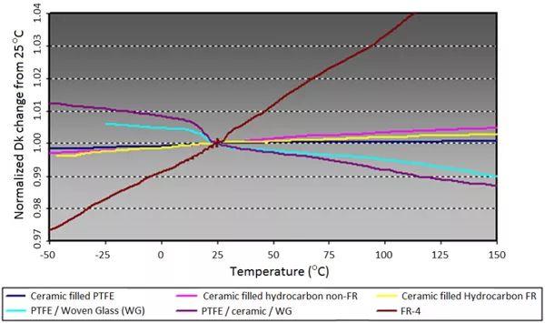 不同种类材料的TCDk曲线